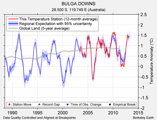 BULGA DOWNS comparison to regional expectation
