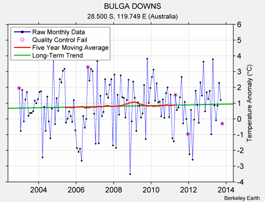BULGA DOWNS Raw Mean Temperature