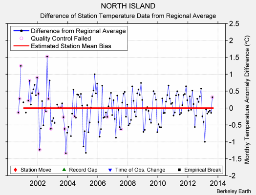 NORTH ISLAND difference from regional expectation