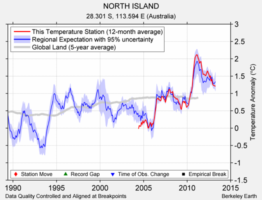 NORTH ISLAND comparison to regional expectation