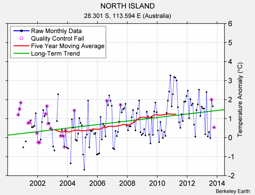NORTH ISLAND Raw Mean Temperature
