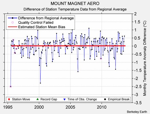 MOUNT MAGNET AERO difference from regional expectation