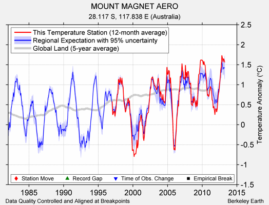 MOUNT MAGNET AERO comparison to regional expectation