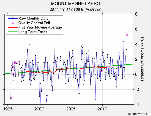 MOUNT MAGNET AERO Raw Mean Temperature