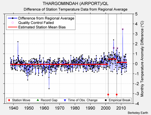 THARGOMINDAH (AIRPORT)/QL difference from regional expectation
