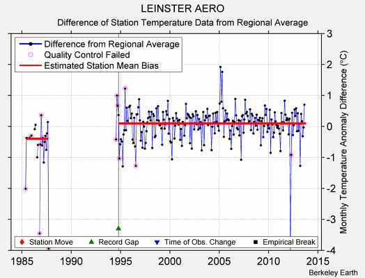 LEINSTER AERO difference from regional expectation