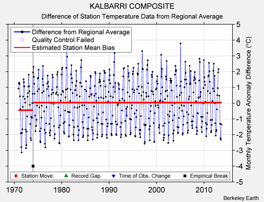 KALBARRI COMPOSITE difference from regional expectation