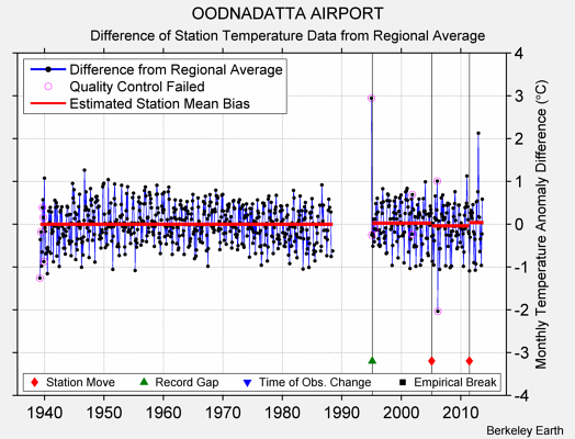 OODNADATTA AIRPORT difference from regional expectation