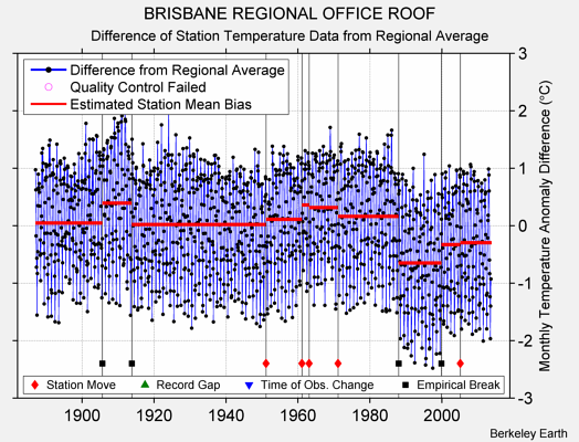 BRISBANE REGIONAL OFFICE ROOF difference from regional expectation