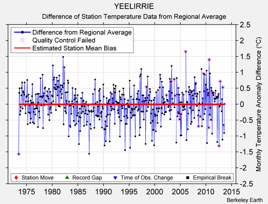 YEELIRRIE difference from regional expectation