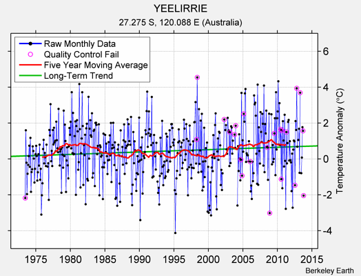 YEELIRRIE Raw Mean Temperature