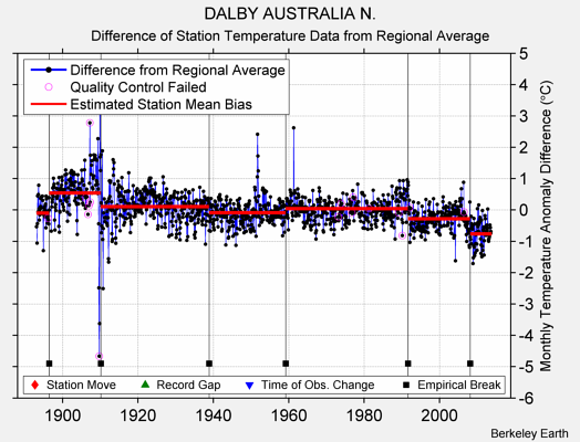 DALBY AUSTRALIA N. difference from regional expectation