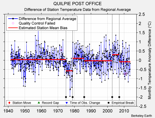 QUILPIE POST OFFICE difference from regional expectation
