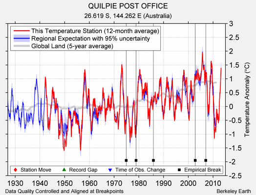 QUILPIE POST OFFICE comparison to regional expectation