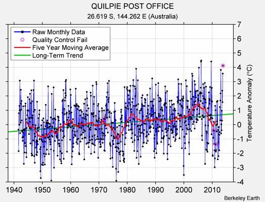 QUILPIE POST OFFICE Raw Mean Temperature