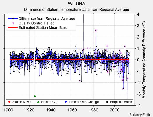 WILUNA difference from regional expectation