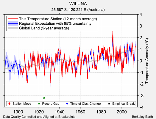 WILUNA comparison to regional expectation