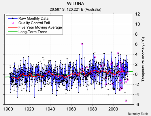 WILUNA Raw Mean Temperature