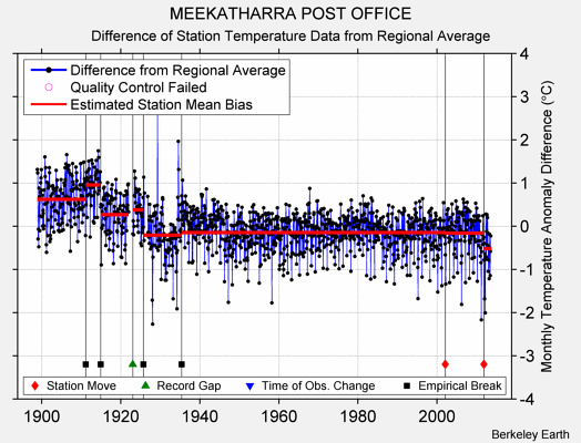 MEEKATHARRA POST OFFICE difference from regional expectation