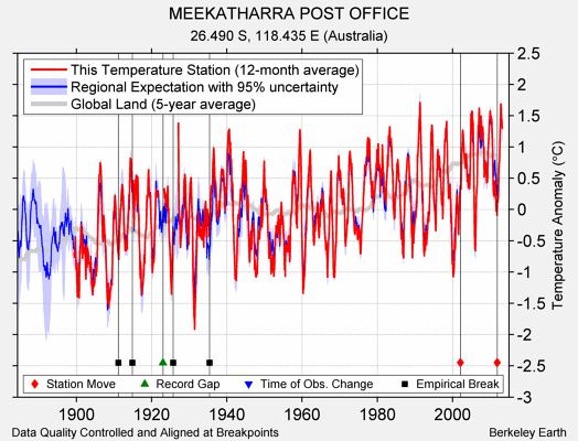 MEEKATHARRA POST OFFICE comparison to regional expectation