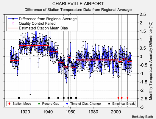 CHARLEVILLE AIRPORT difference from regional expectation