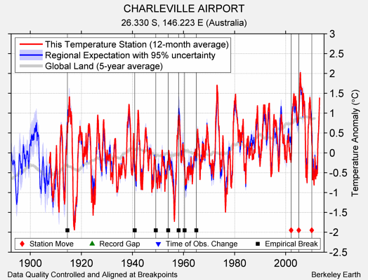CHARLEVILLE AIRPORT comparison to regional expectation