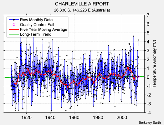 CHARLEVILLE AIRPORT Raw Mean Temperature