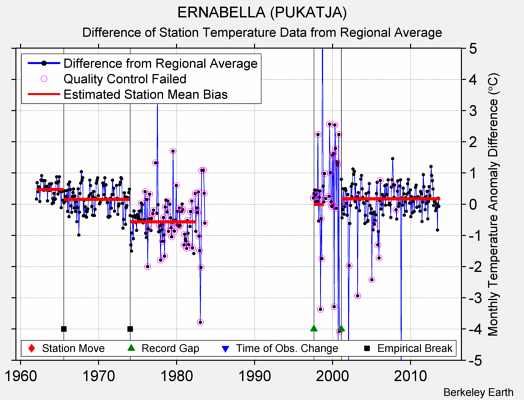 ERNABELLA (PUKATJA) difference from regional expectation