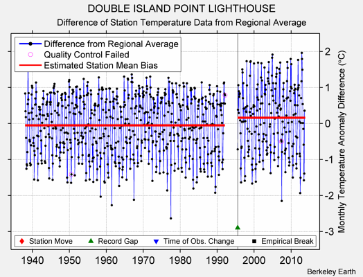 DOUBLE ISLAND POINT LIGHTHOUSE difference from regional expectation
