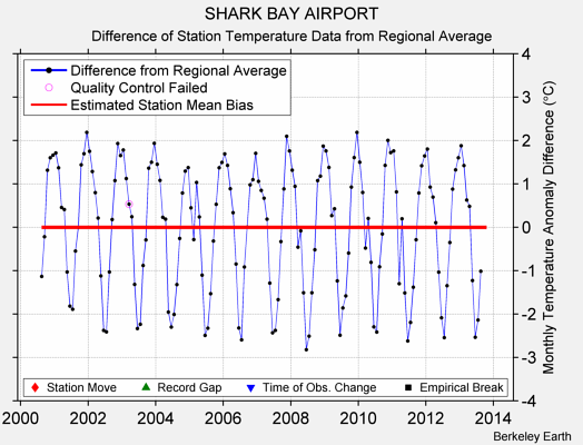SHARK BAY AIRPORT difference from regional expectation