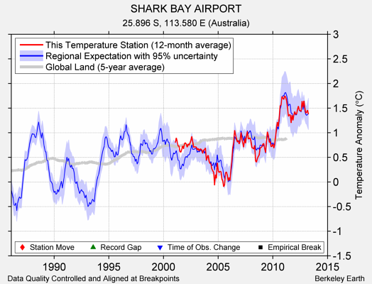 SHARK BAY AIRPORT comparison to regional expectation