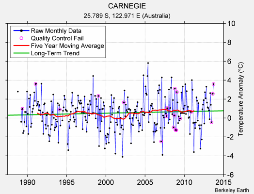 CARNEGIE Raw Mean Temperature