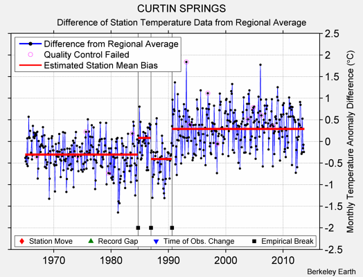 CURTIN SPRINGS difference from regional expectation