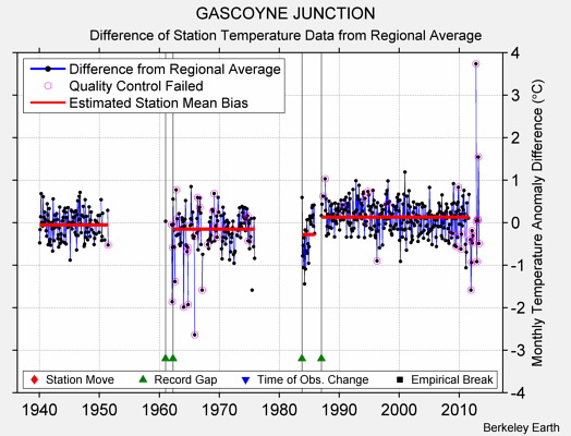 GASCOYNE JUNCTION difference from regional expectation