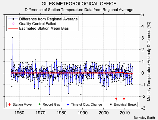GILES METEOROLOGICAL OFFICE difference from regional expectation