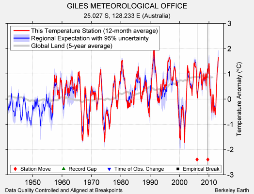 GILES METEOROLOGICAL OFFICE comparison to regional expectation