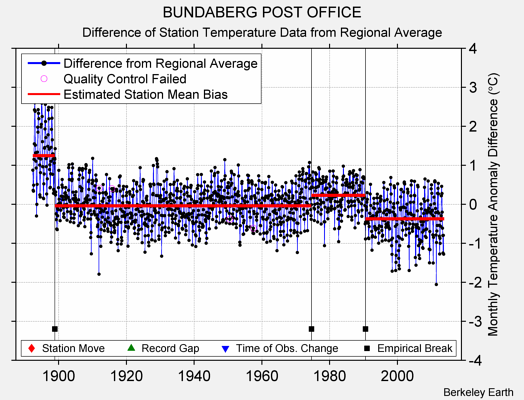 BUNDABERG POST OFFICE difference from regional expectation