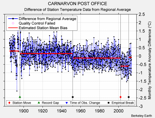 CARNARVON POST OFFICE difference from regional expectation