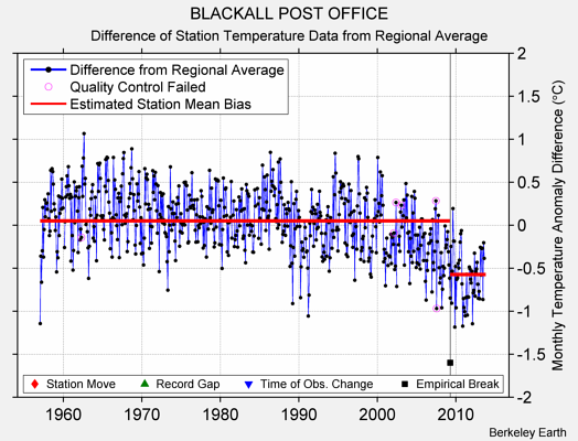 BLACKALL POST OFFICE difference from regional expectation