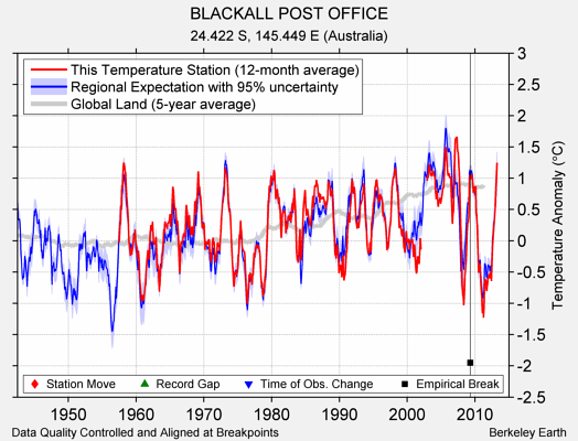 BLACKALL POST OFFICE comparison to regional expectation