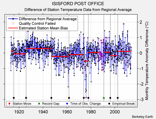 ISISFORD POST OFFICE difference from regional expectation