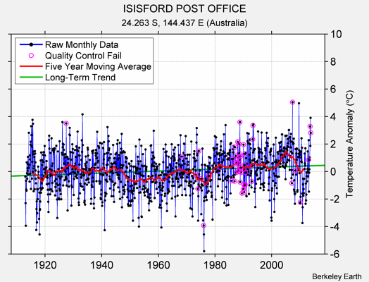 ISISFORD POST OFFICE Raw Mean Temperature