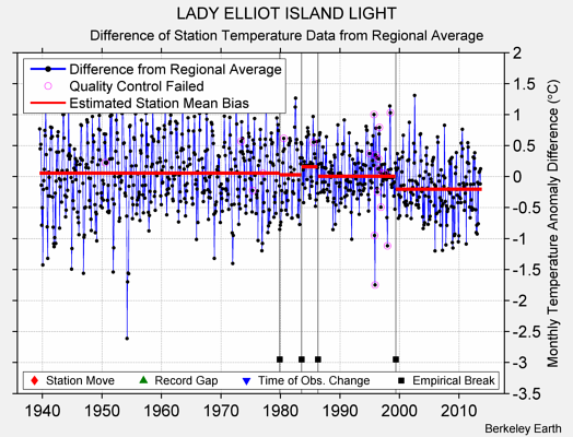 LADY ELLIOT ISLAND LIGHT difference from regional expectation