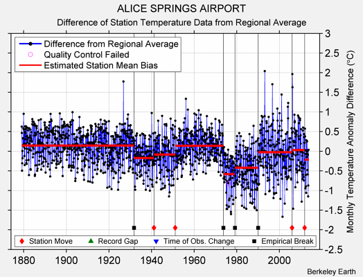 ALICE SPRINGS AIRPORT difference from regional expectation