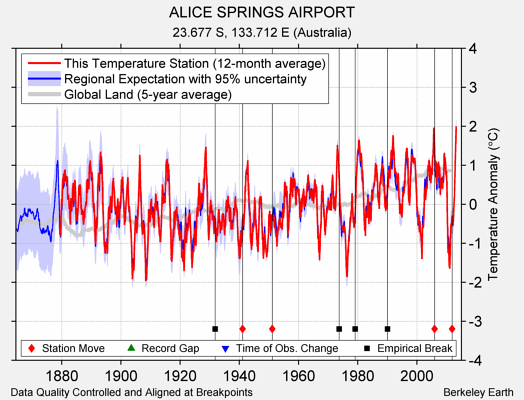 ALICE SPRINGS AIRPORT comparison to regional expectation