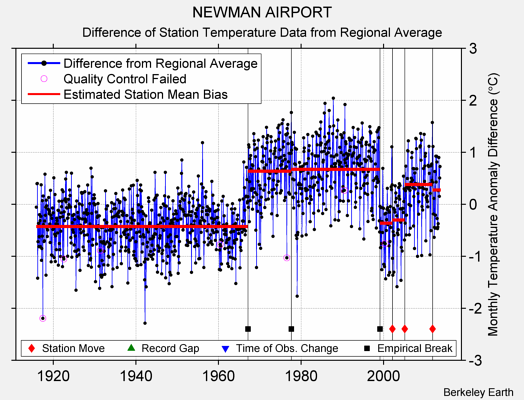NEWMAN AIRPORT difference from regional expectation