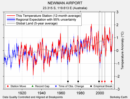 NEWMAN AIRPORT comparison to regional expectation