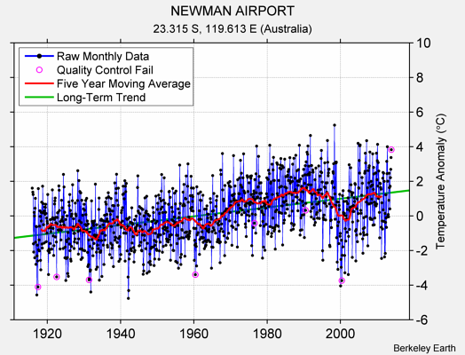 NEWMAN AIRPORT Raw Mean Temperature