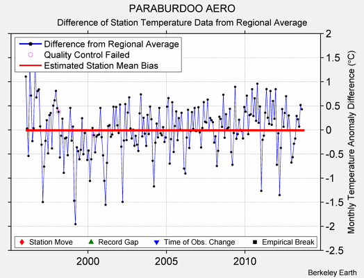 PARABURDOO AERO difference from regional expectation