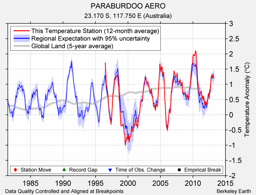 PARABURDOO AERO comparison to regional expectation